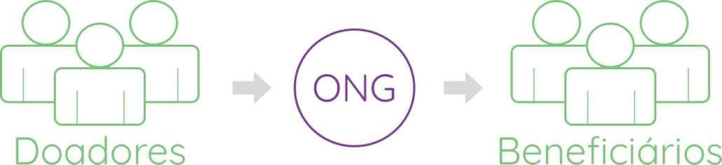 Como abrir uma ONG - gerenciar doadores e beneficiários