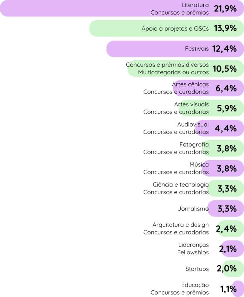 Percentuais dos Objetivos dos Editais em 2019 no Brasil