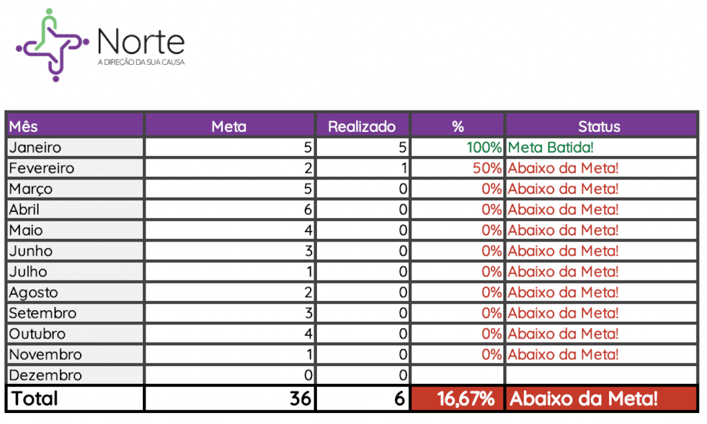 Planilha de Controle de Metas de Inscrição em Editais - Resultados