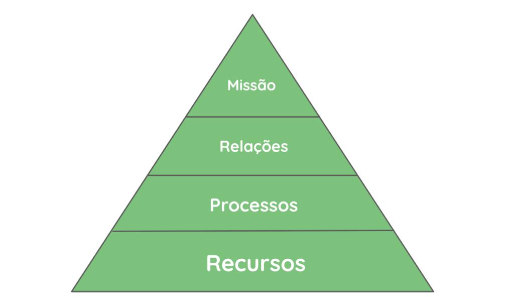 Como gerir uma ONG - pirâmide corporativa