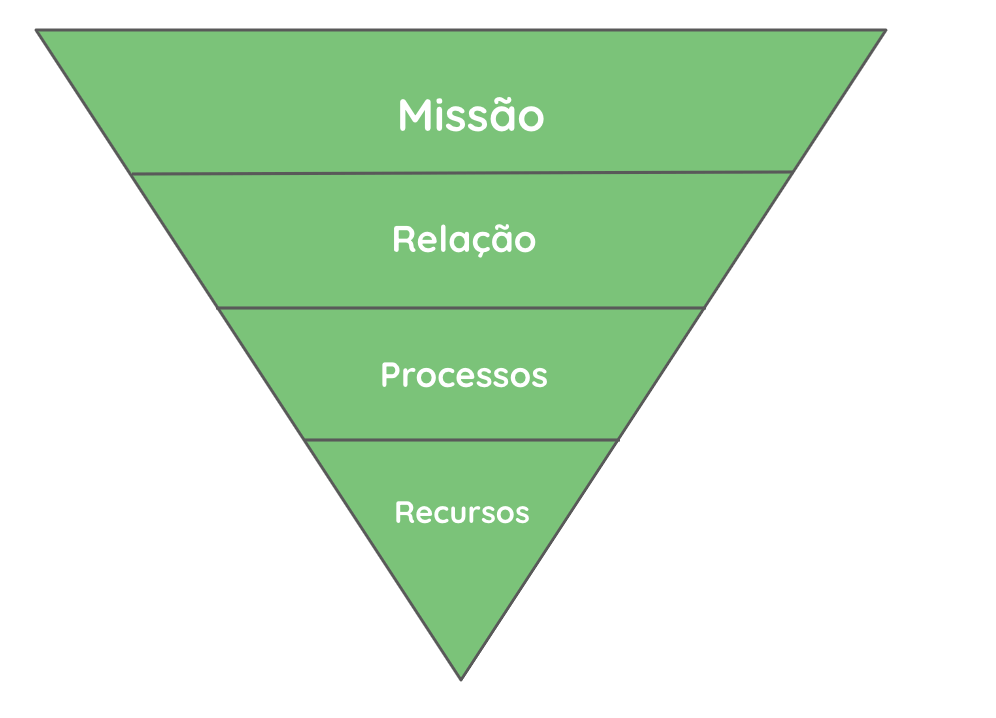 Como gerir uma ONG - piramide invertida