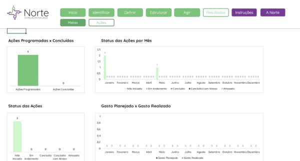 Planilha de Planejamento de Captação de Recursos para ONGS em Excel - Aba Resultados 2